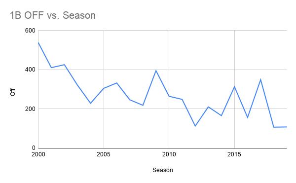 1B OFF vs. Season