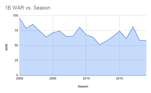 1B WAR vs. Season