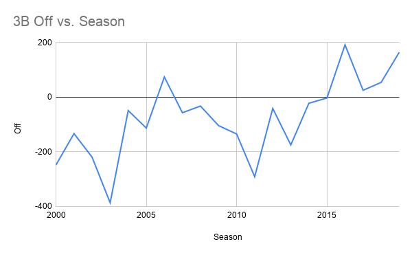 3B Off vs. Season