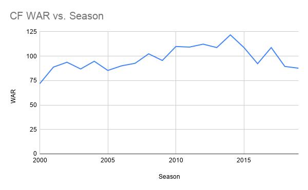 CF WAR vs. Season