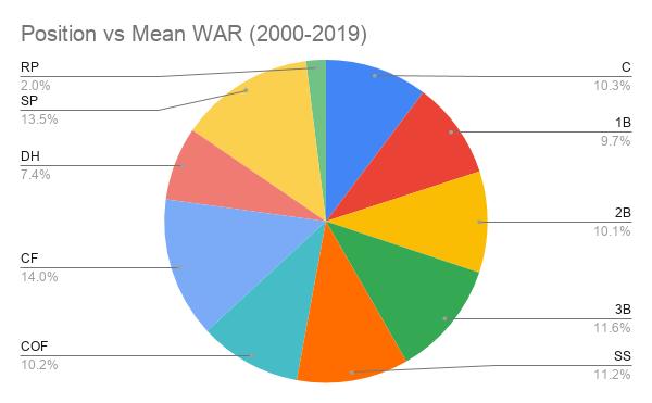 Position vs Mean WAR (2000-2019)-2
