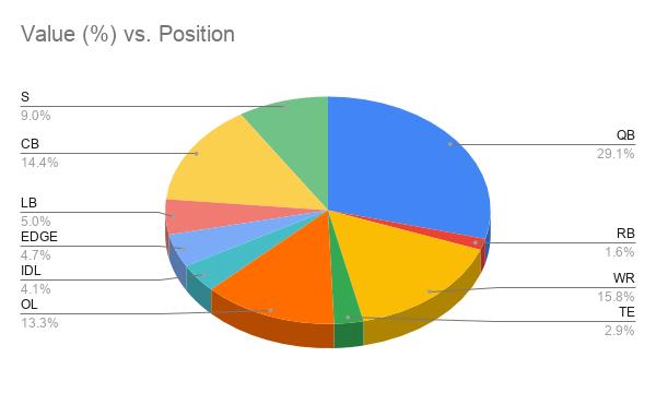 Value (%) vs. Position