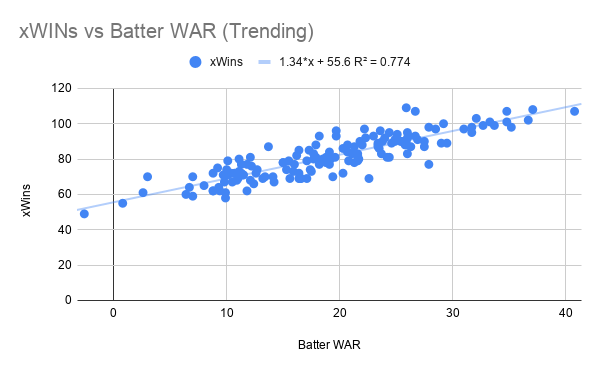 xWINs vs Batter WAR (Trending)