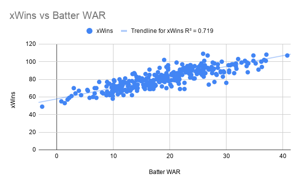 xWins vs Batter WAR