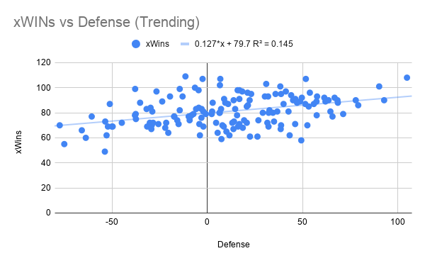 xWINs vs Defense (Trending)
