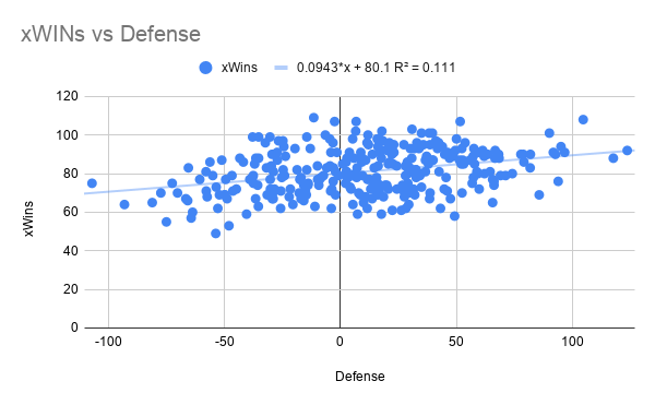 xWINs vs Defense
