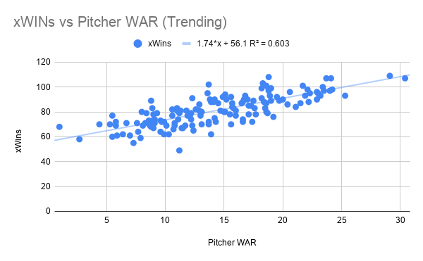 xWINs vs Pitcher WAR (Trending)