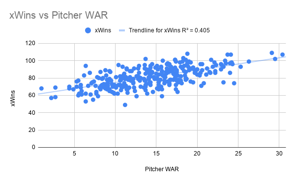 xWins vs Pitcher WAR