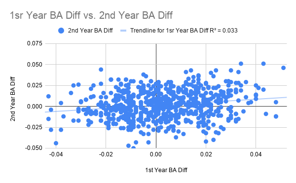 1sr Year BA Diff vs. 2nd Year BA Diff-2