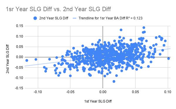 1sr Year SLG Diff vs. 2nd Year SLG Diff
