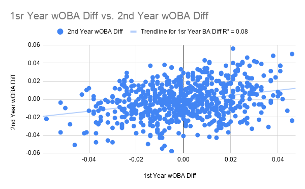 1sr Year wOBA Diff vs. 2nd Year wOBA Diff