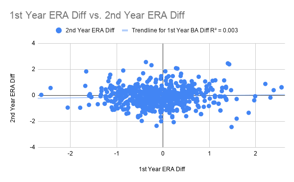 1st Year ERA Diff vs. 2nd Year ERA Diff
