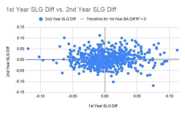 1st Year SLG Diff vs. 2nd Year SLG Diff