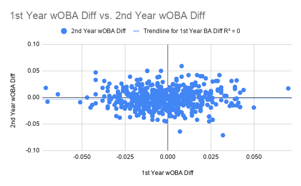 1st Year wOBA Diff vs. 2nd Year wOBA Diff