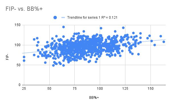 FIP- vs. BB%+