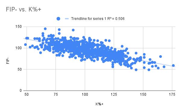 FIP- vs. K%+