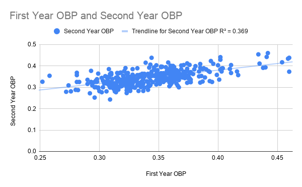 First Year OBP and Second Year OBP