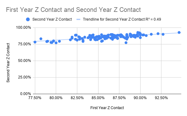First Year Z Contact and Second Year Z Contact