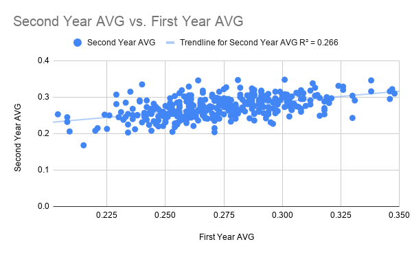 Second Year AVG vs. First Year AVG