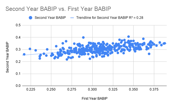 Second Year BABIP vs. First Year BABIP