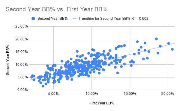 Second Year BB% vs. First Year BB%-2