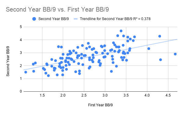 Second Year BB_9 vs. First Year BB_9