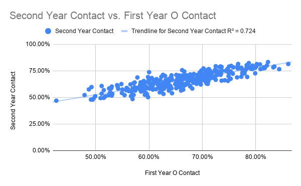 Second Year Contact vs. First Year O Contact