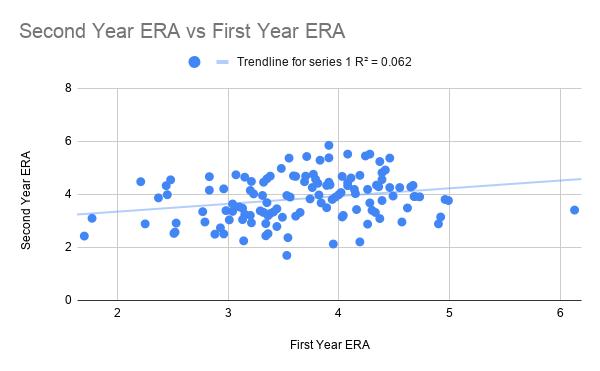 Second Year ERA vs First Year ERA