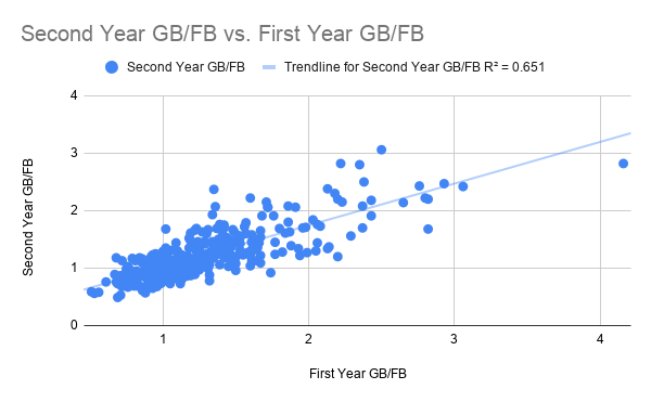 Second Year GB_FB vs. First Year GB_FB-2