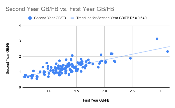 Second Year GB_FB vs. First Year GB_FB