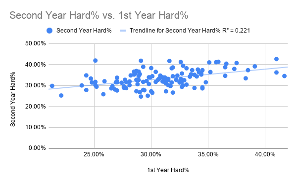 Second Year Hard% vs. 1st Year Hard%
