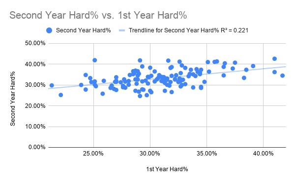 Second Year Hard% vs. 1st Year Hard%
