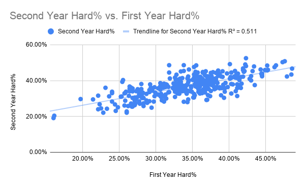Second Year Hard% vs. First Year Hard%