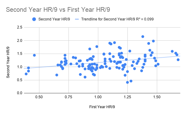 Second Year HR_9 vs First Year HR_9