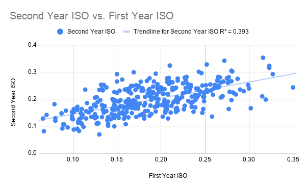 Second Year ISO vs. First Year ISO