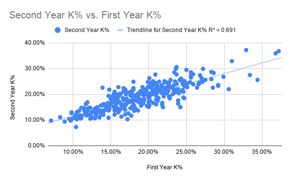 Second Year K% vs. First Year K%