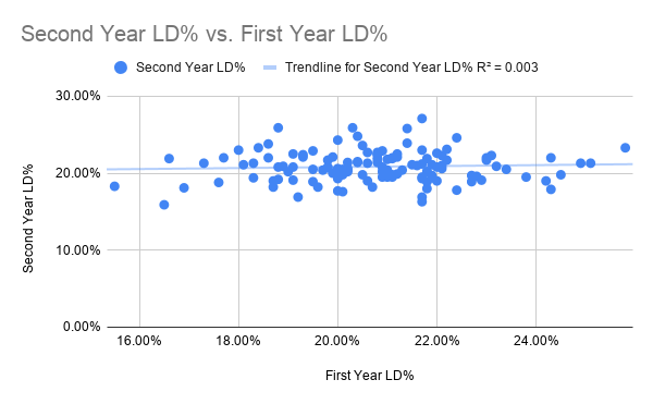 Second Year LD% vs. First Year LD%