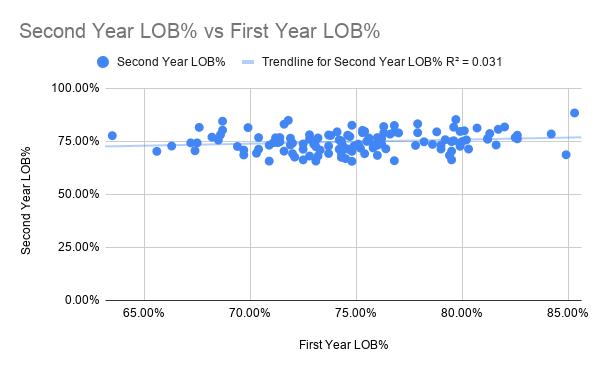 Second Year LOB% vs First Year LOB%