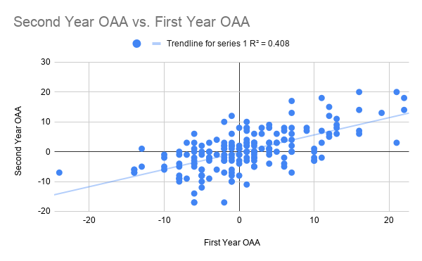 Second Year OAA vs. First Year OAA-2