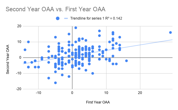 Second Year OAA vs. First Year OAA