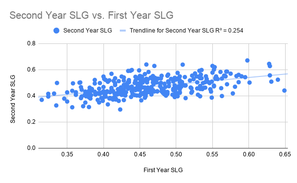 Second Year SLG vs. First Year SLG
