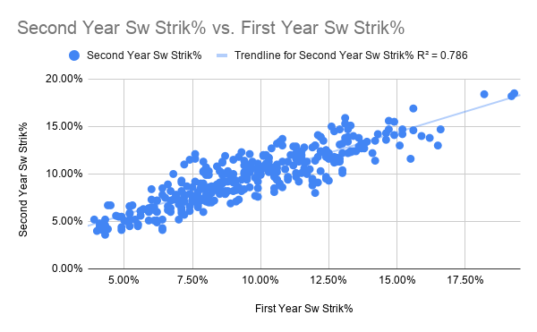 Second Year Sw Strik% vs. First Year Sw Strik%-2