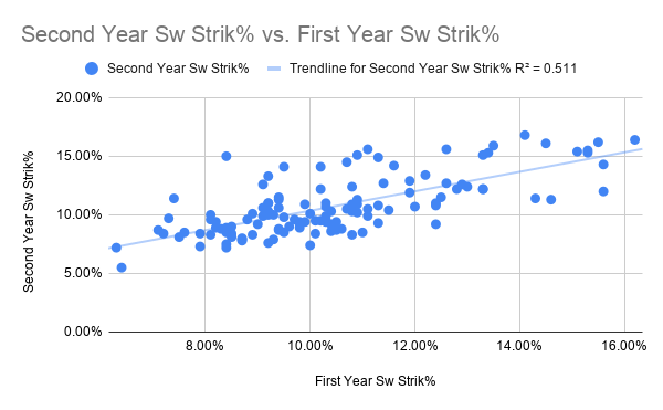 Second Year Sw Strik% vs. First Year Sw Strik%