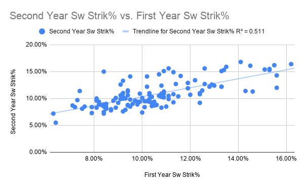 Second Year Sw Strik% vs. First Year Sw Strik%