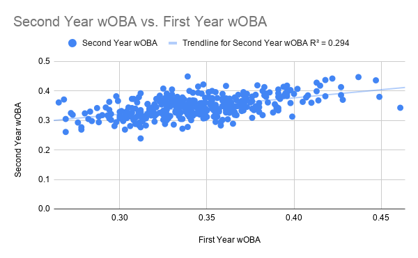 Second Year wOBA vs. First Year wOBA