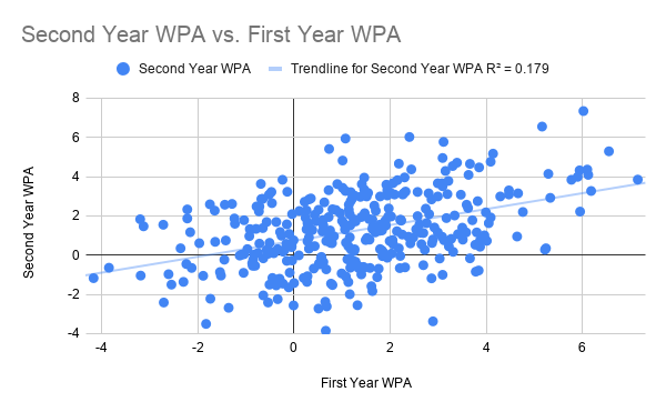 Second Year WPA vs. First Year WPA