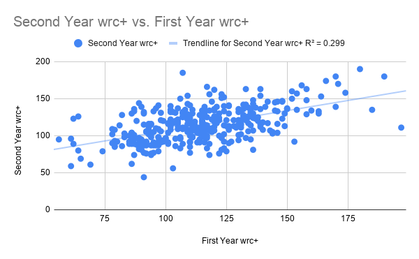 Second Year wrc+ vs. First Year wrc+