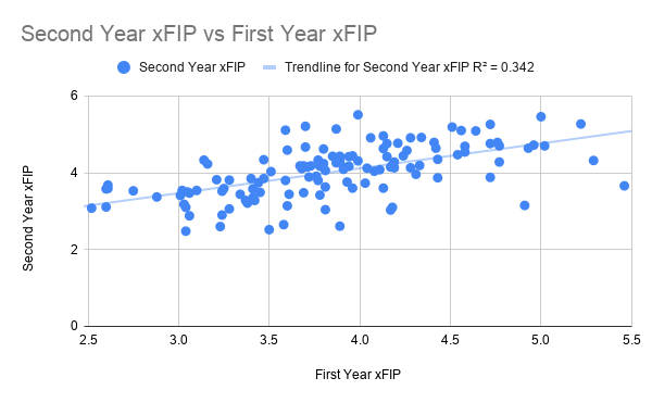 Second Year xFIP vs First Year xFIP