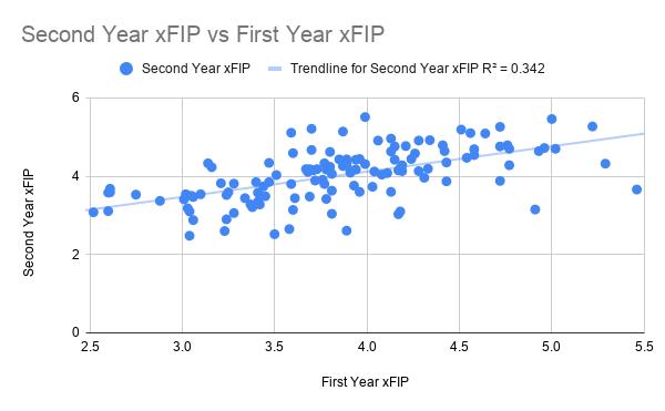Second Year xFIP vs First Year xFIP