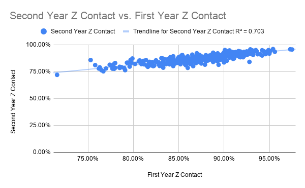 Second Year Z Contact vs. First Year Z Contact